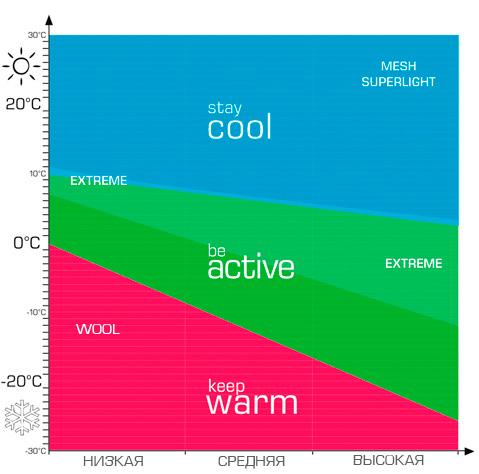 График температуры и интенсивности