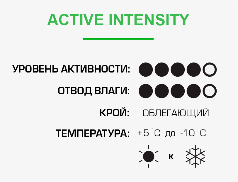 Active Intensity